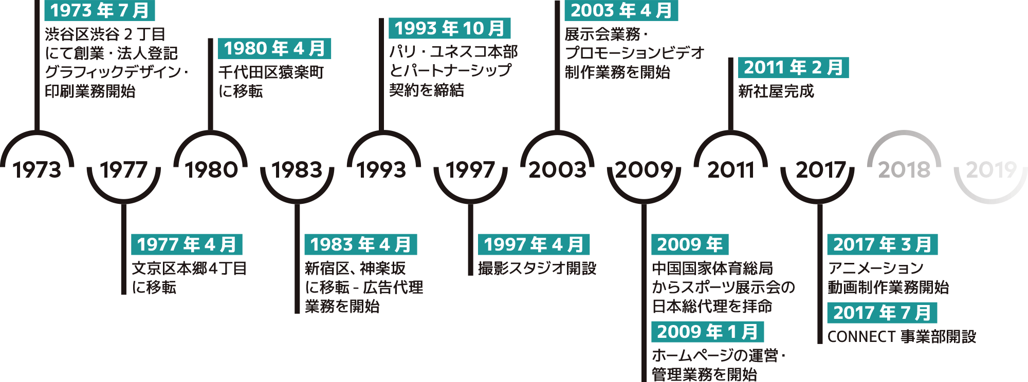 kobi timeline
